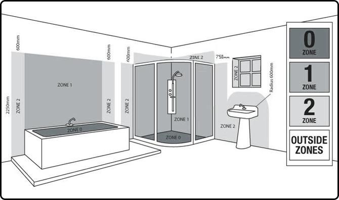 Lighting Bathroom Zones Image Of